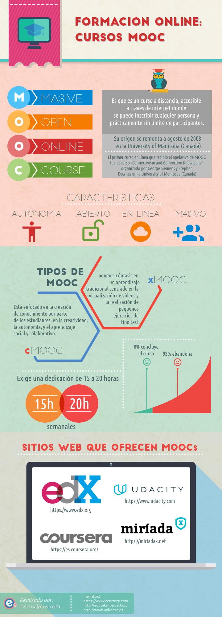 Formacion online cursos mooc infografia