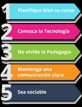 EVirtualplus Top 5 docente virtual