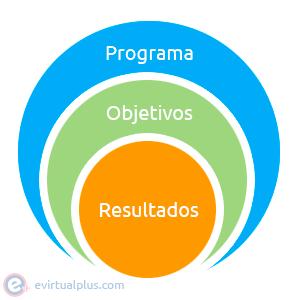 Programa tu curso