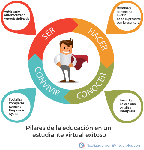 Pilares de la educación en un estudiante virtual exitoso