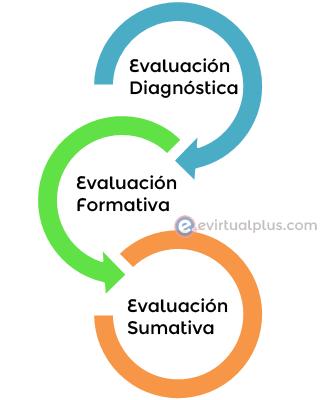 Tipos de evaluaciones
