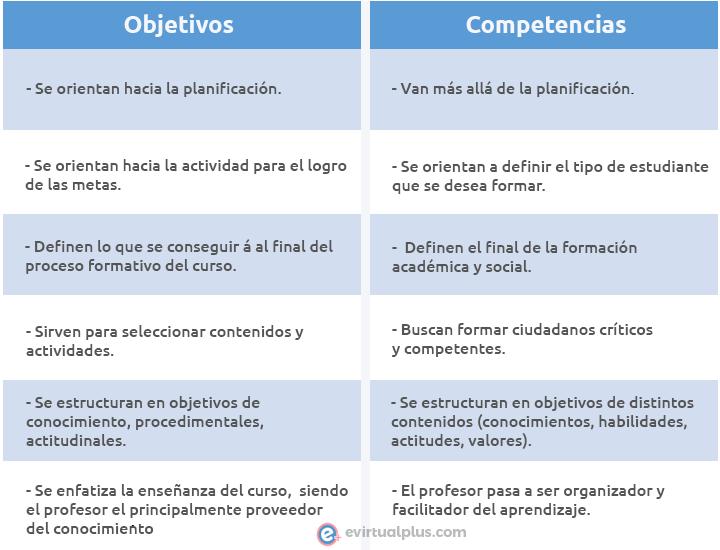 diferencias entre objetivos y competencias