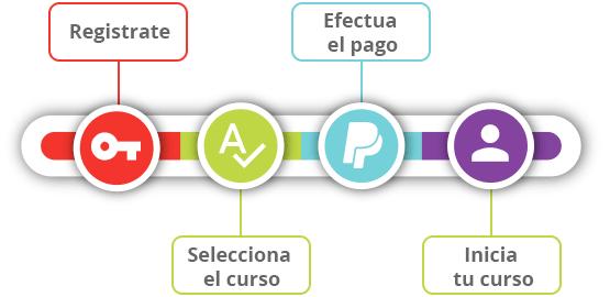 infografia-inscripcion cursos evirtualplus