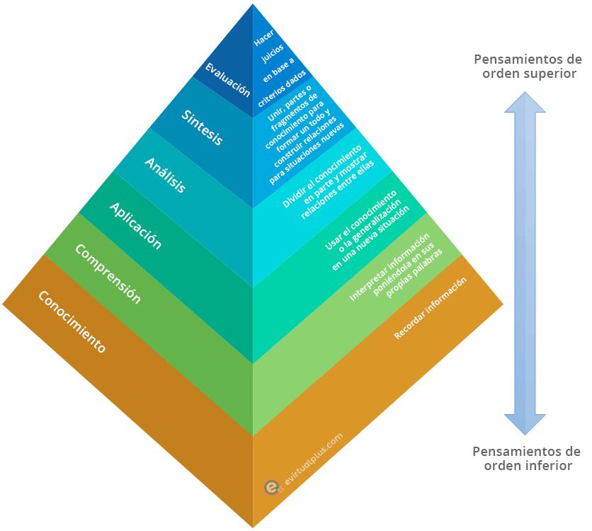 piramide taxonomia de bloom