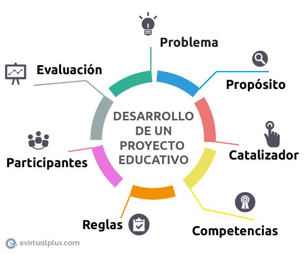 pasos para el desarrollo de un proyecto educativo