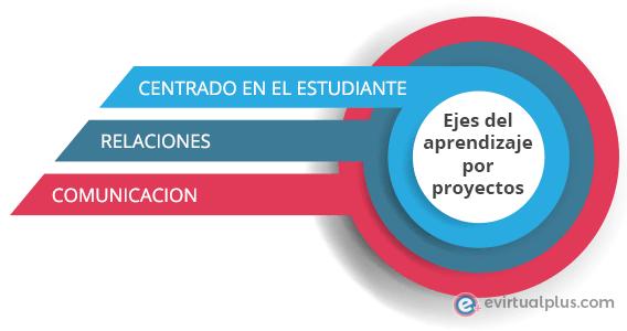 ejes del aprendizaje por proyectos