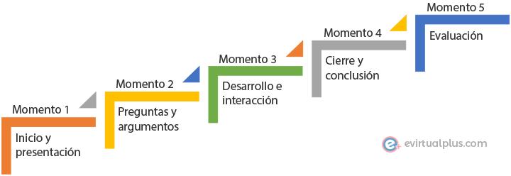 momentos para el desarrollo de un foro virtual