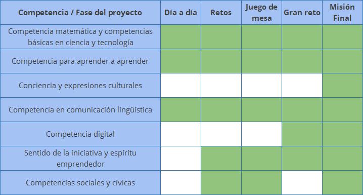 Objetivos y competencias de Math Royale
