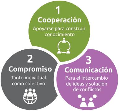 las 3c del aprendizaje colaborativo