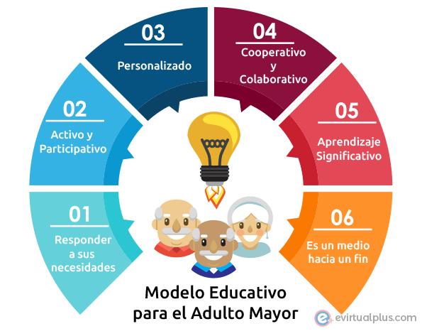 Modelo Educativo para las personas mayores