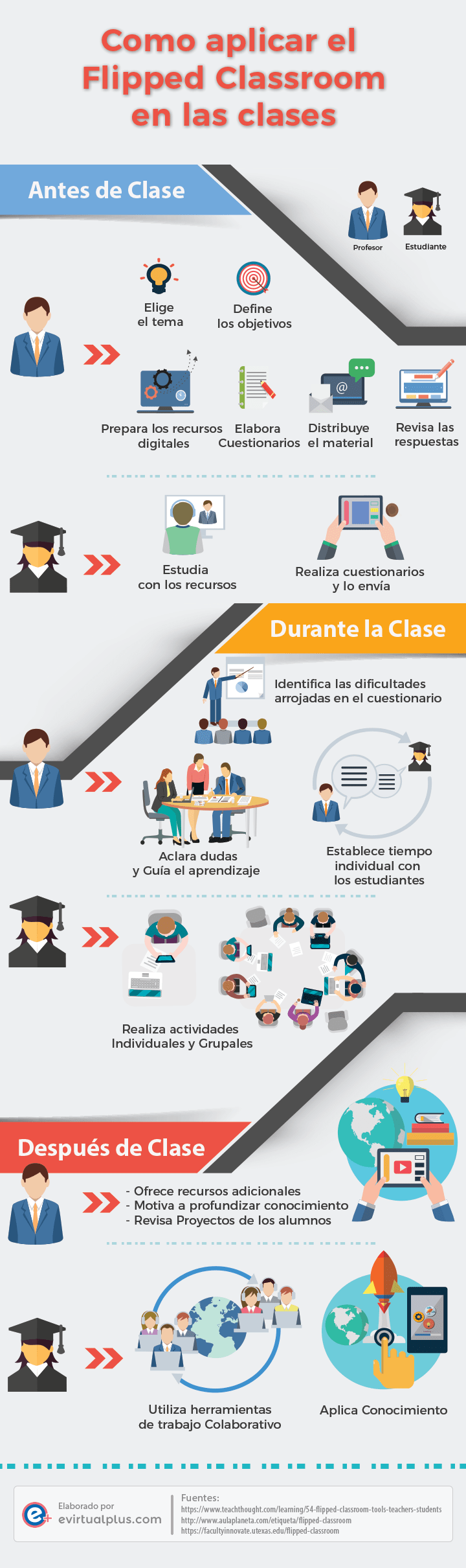 infografía como aplicar el flipped classroom en tu aula de clases