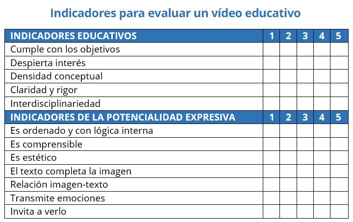 indicadores para vídeos educativos