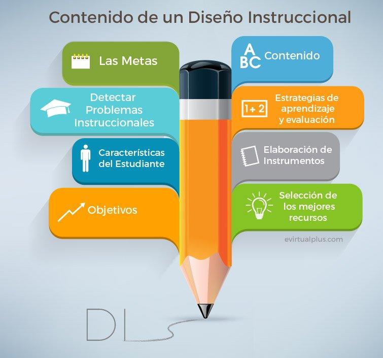 Crea cursos de calidad usando un buen Diseño Instruccional ...