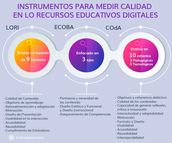 instrumentos para medir calidad en los recursos educativos