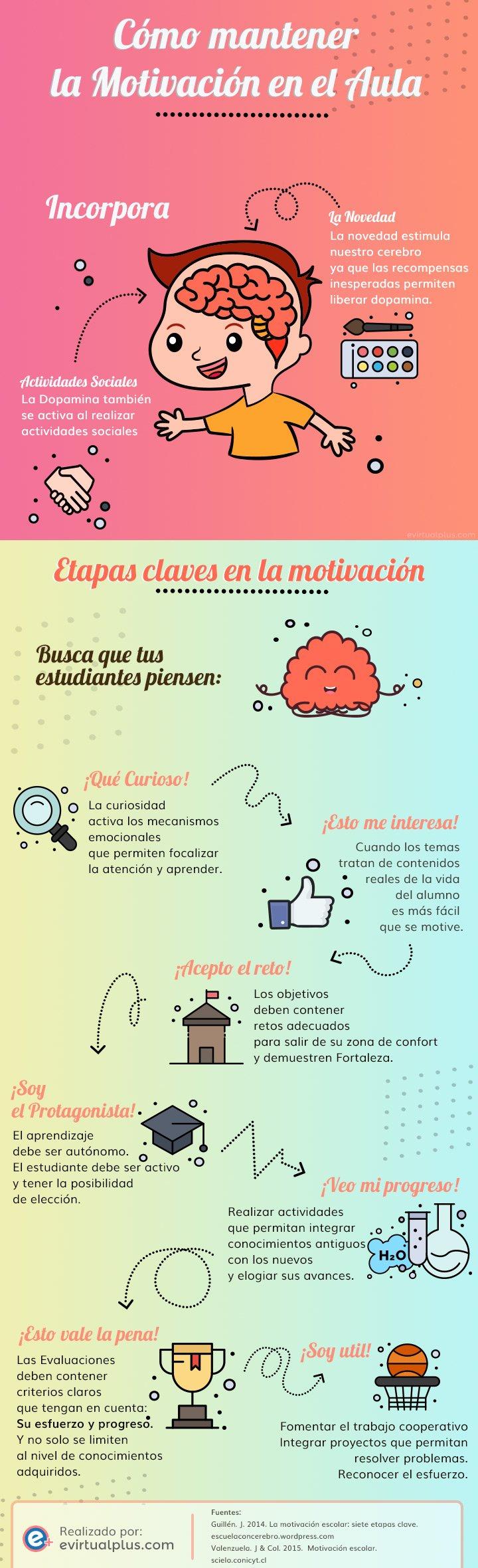Infografía: Cómo mantener la Motivación en el Aula