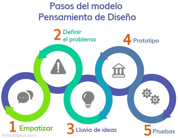 pasos del modelo de pensamiento de diseño