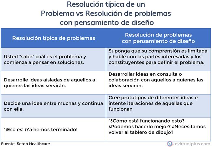 gráfico: Resolución típica de un Problema Vs Resolución de problemas con pensamiento de diseño