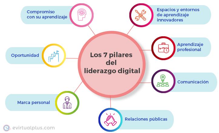 los 7 pilares del liderazgo digital infografia